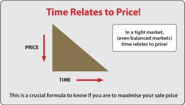 Time Relates to Price